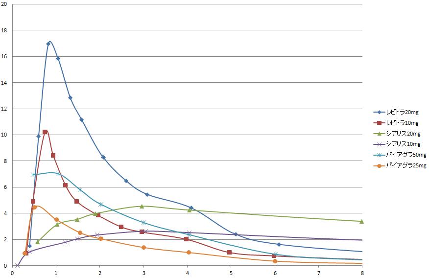 シアリス 効き目 グラフ