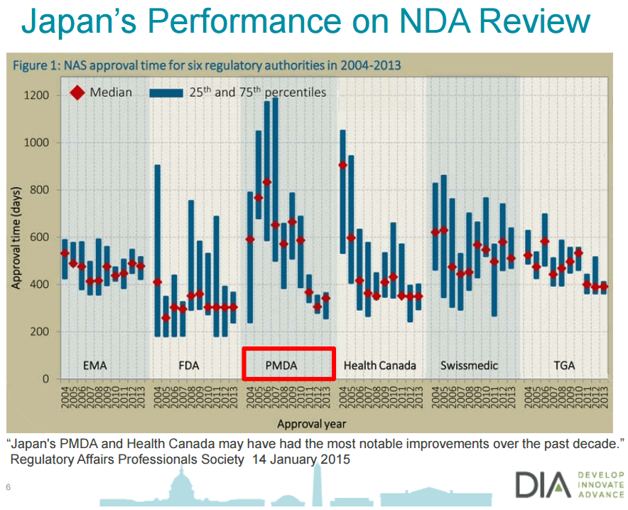 Japan Performance on NDA Review